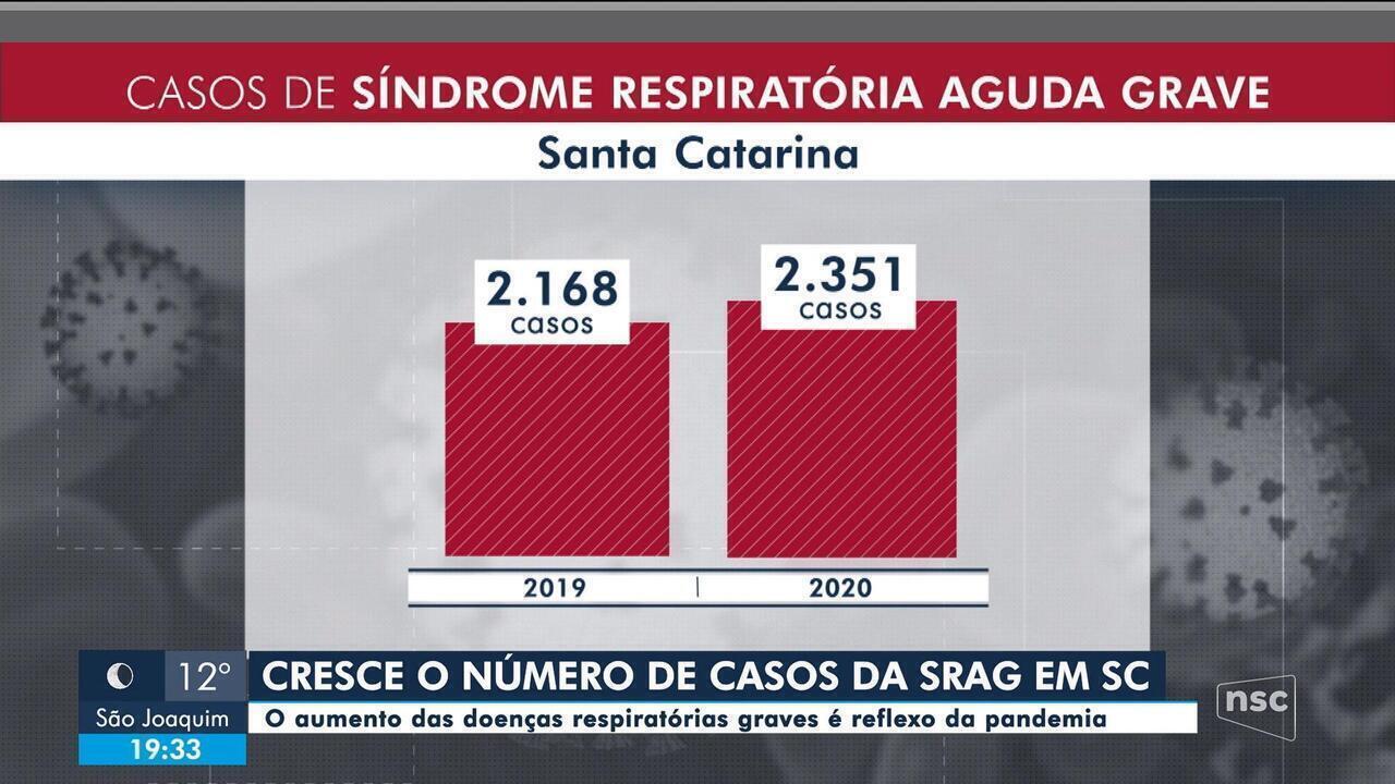 Cresce o número de casos de doenças respiratórias em SC