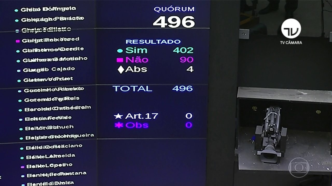 Câmara aprova proposta que adia eleições municipais por causa da pandemia