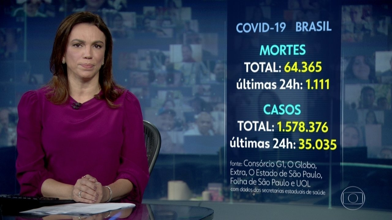 Brasil registra 1.111 mortes por Covid em 24 horas, mostra consórcio da imprensa