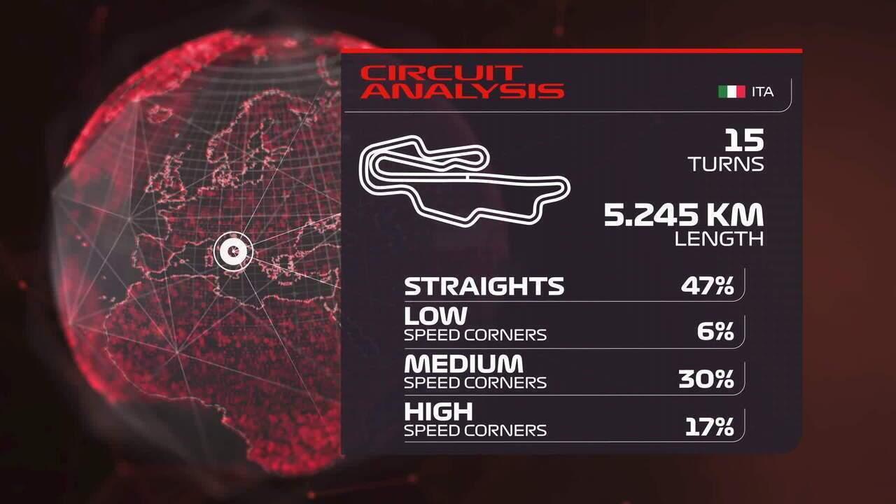 Análise do circuito de Mugello, sede do GP da Toscana
