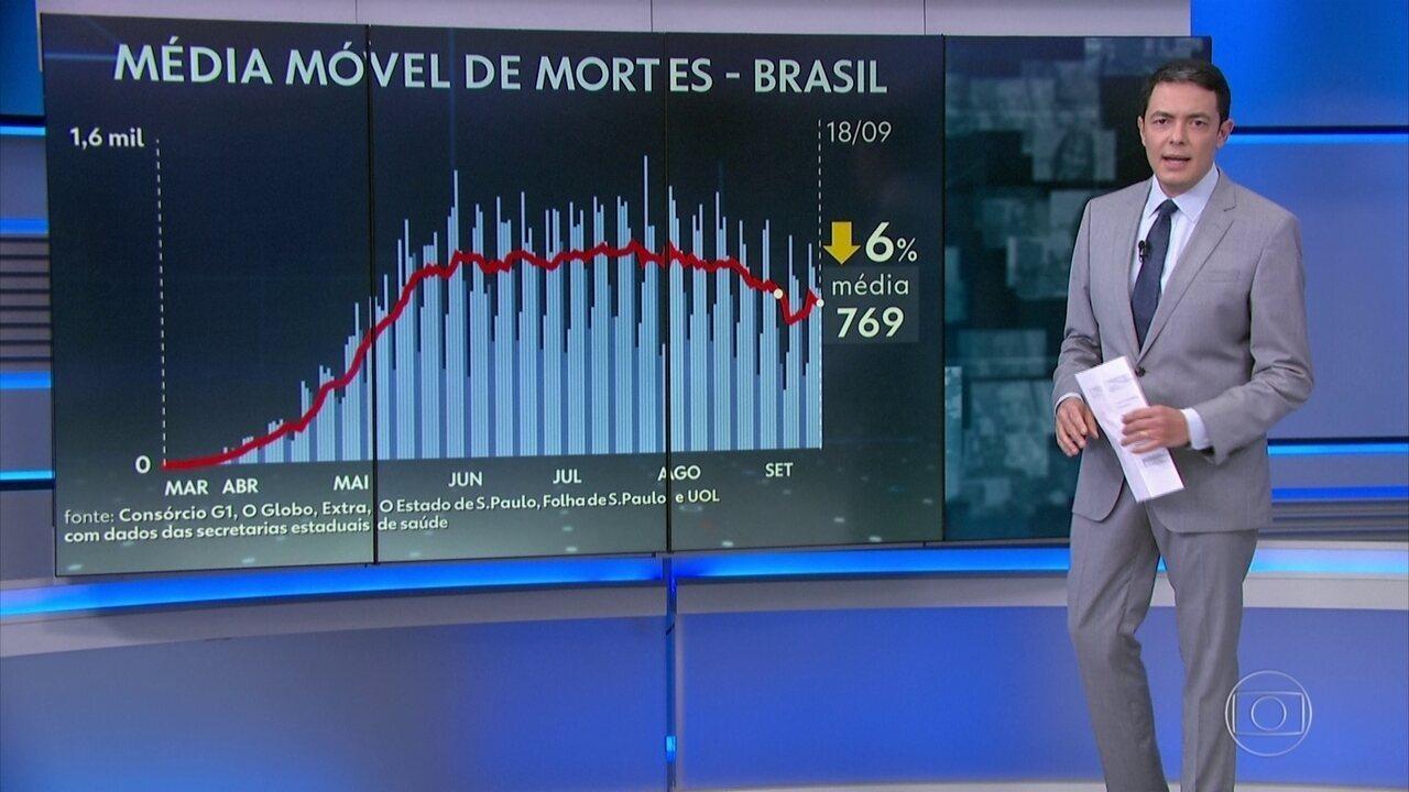 Brasil tem 826 mortes por Covid em 24 horas; média móvel é de 769