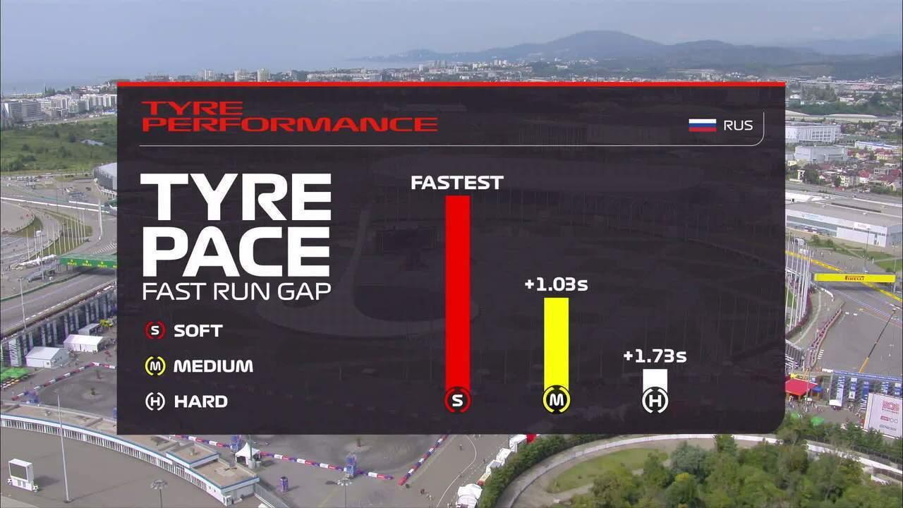 Estimativa de desgaste e desempenho dos pneus no GP da Rússia
