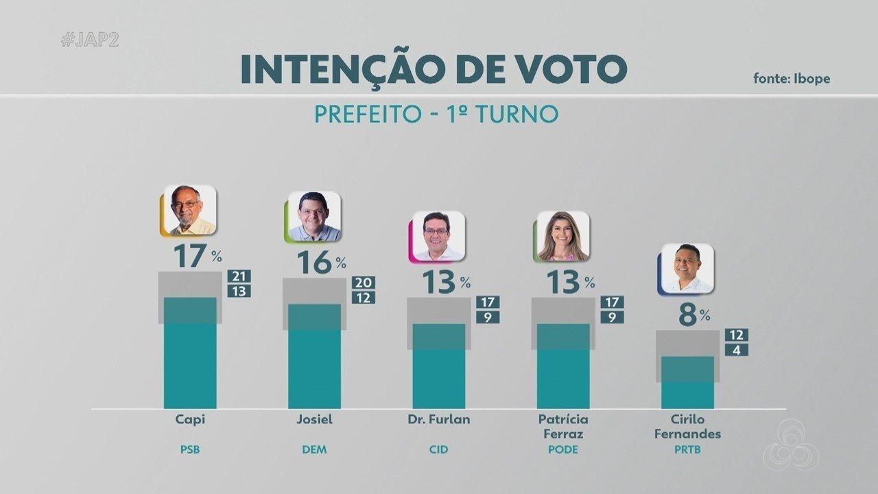 Pesquisa Ibope em Macapá: Capi, 17%; Josiel, 16%; Dr. Furlan, 13%; Patrícia Ferraz, 13%