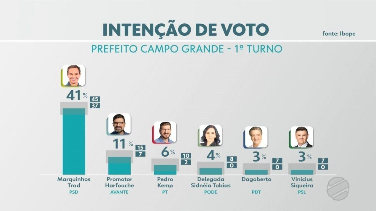 TV Morena divulga pesquisa eleitoral para à Prefeitura de Campo Grande