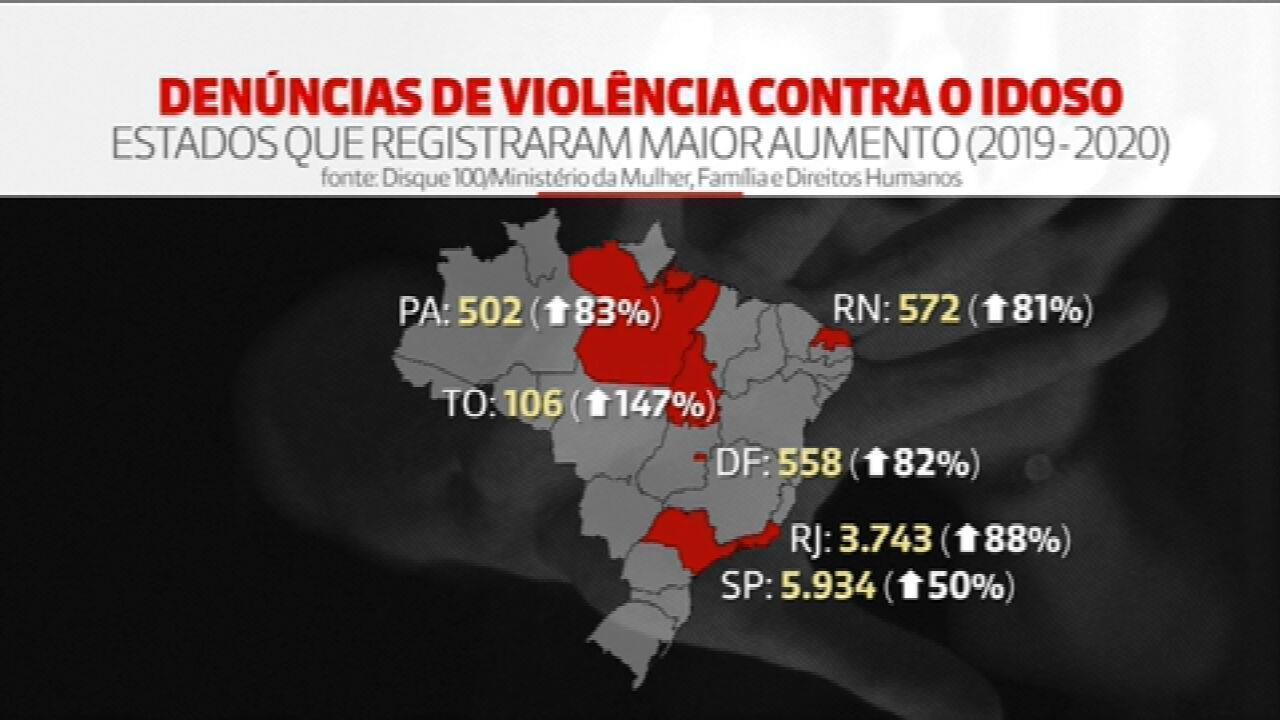Denúncias de violência contra idosos cresceram 59% durante a pandemia, no Brasil