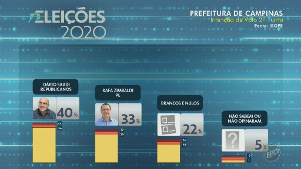 Pesquisa Ibope para 2º turno em Campinas: Dário Saadi, 40%; Rafa Zimbaldi, 33%