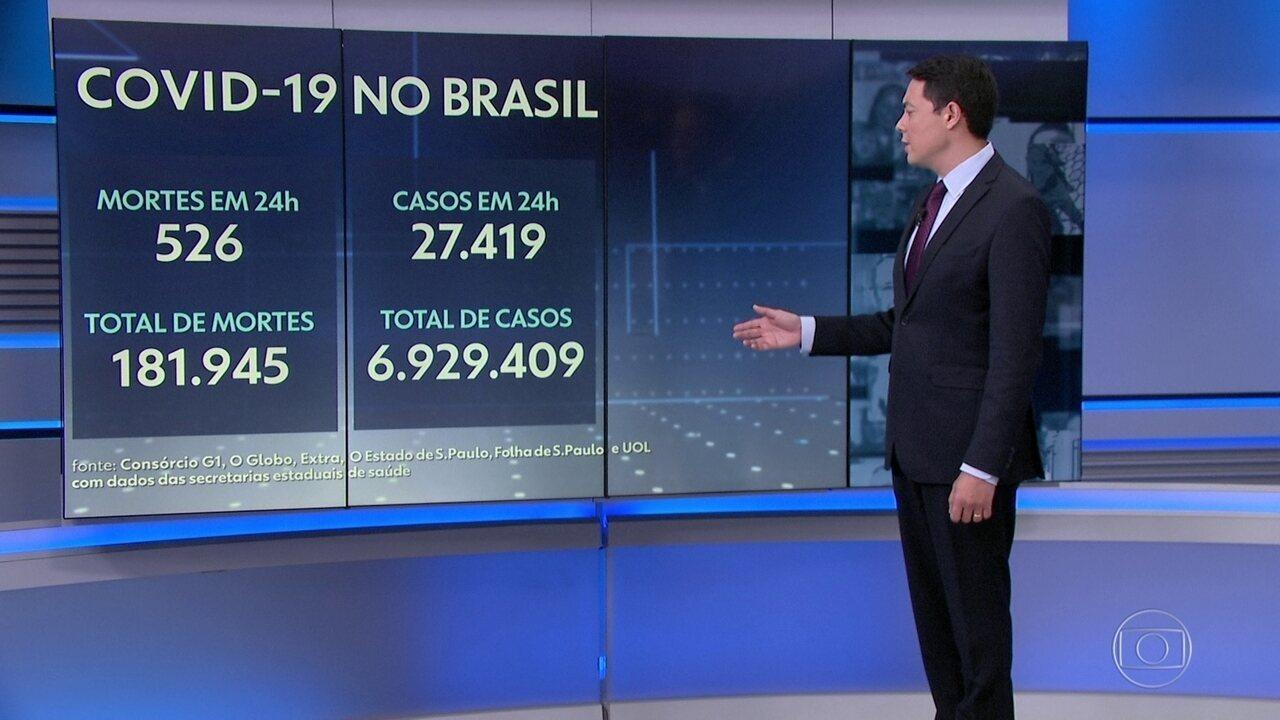 Brasil registra 526 mortes por Covid em 24 horas