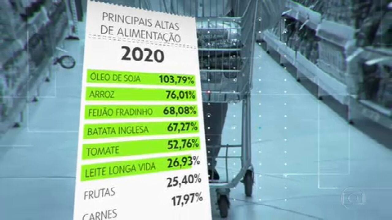 IPCA fecha 2020 em 4,52%, o maior índice desde 2016