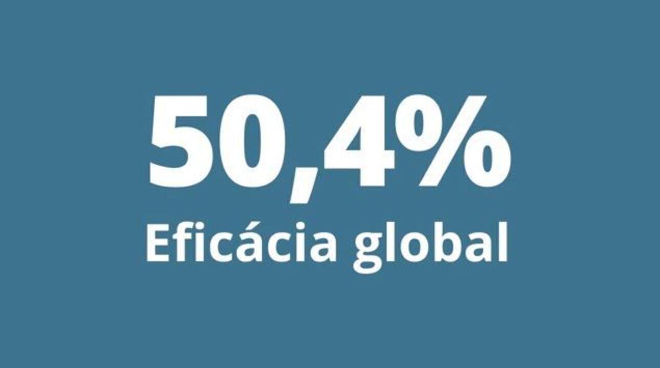 VÍDEO: Entenda a eficácia de 50,4% da CoronaVac