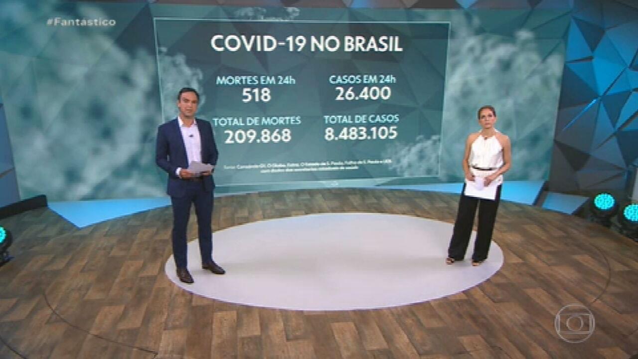 Brasil registra 518 mortes por Covid em 24 horas; 209.868 desde o início da pandemia