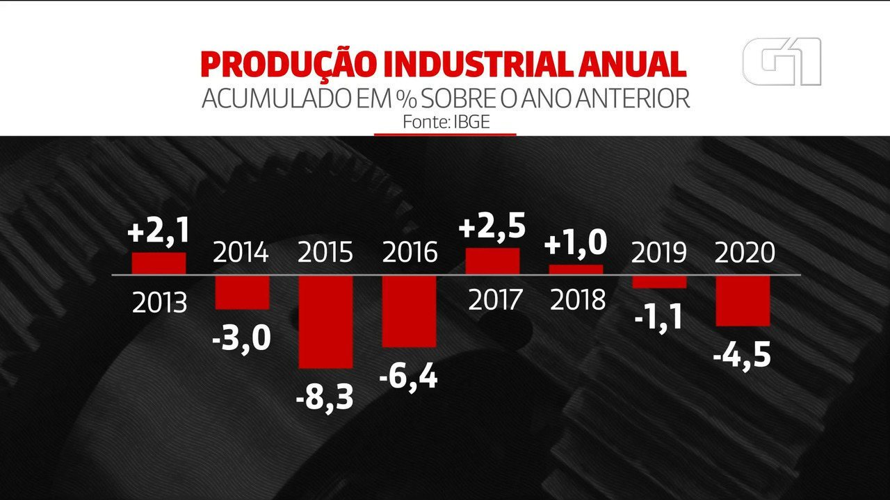 VÍDEO: Produção industrial fecha 2020 com queda de 4,5%, diz IBGE