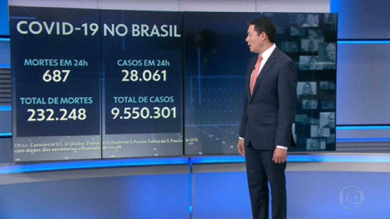 Brasil registra 687 mortes por Covid em 24 horas