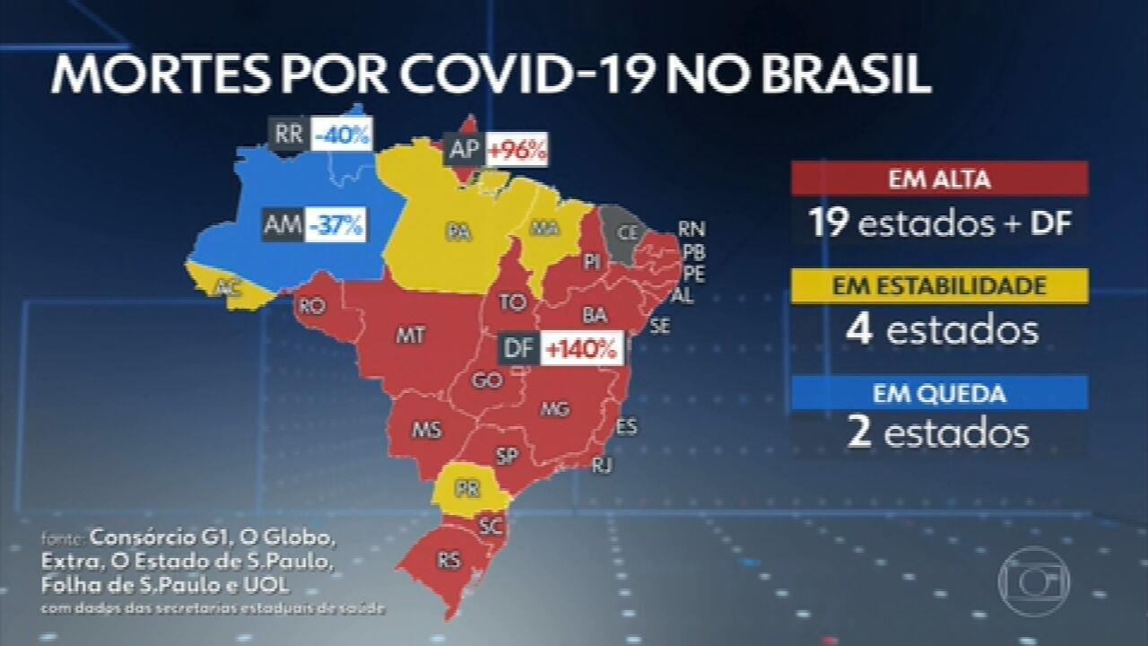 Brasil registra 3,6 mil mortes por Covid em 24 horas, novo recorde