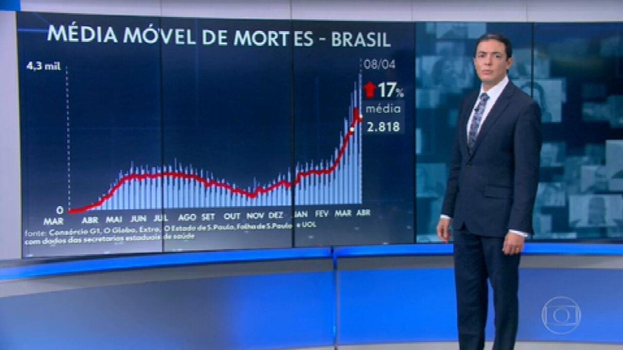 Brasil registra 4.190 mortes por Covid em 24 horas